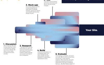 Our 6 Step Design Process